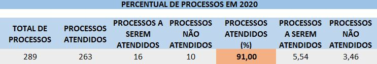PERCENTUAL DE PROCESSOS ABRIL.JPG